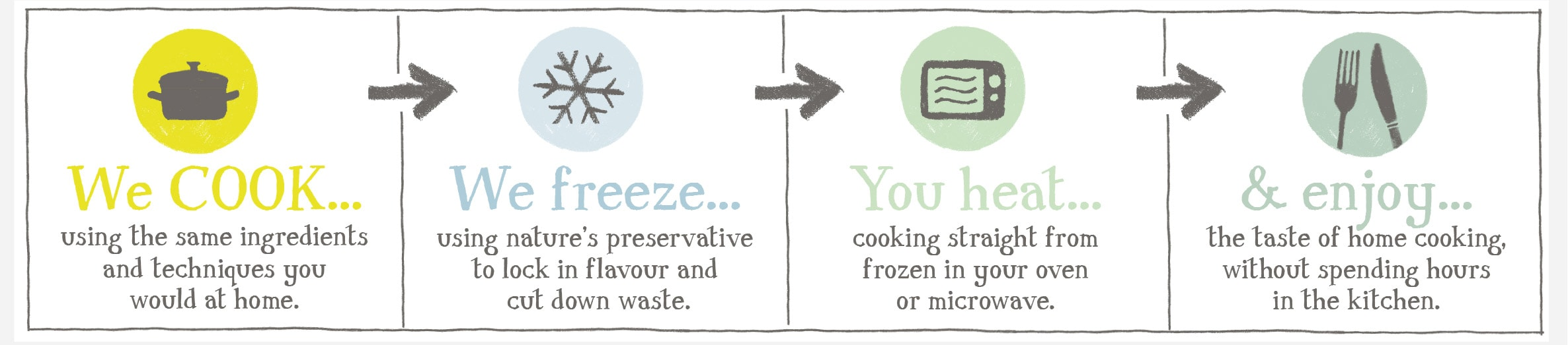 About COOK | Frozen Ready Meals Delivered | COOK